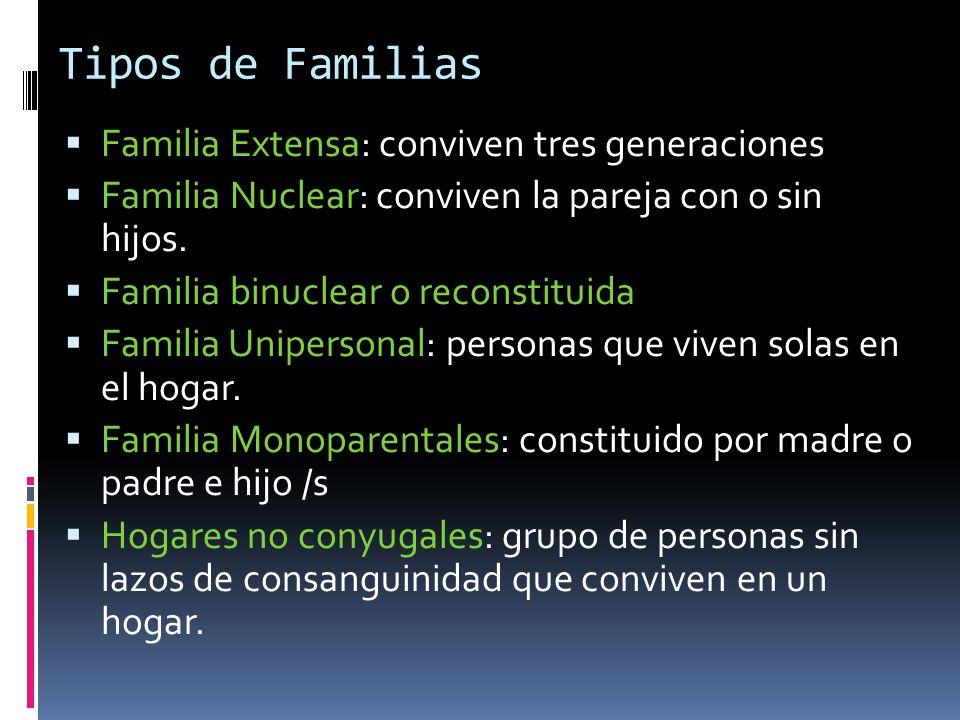 Tipos de Familias Familia Extensa: conviven tres generaciones