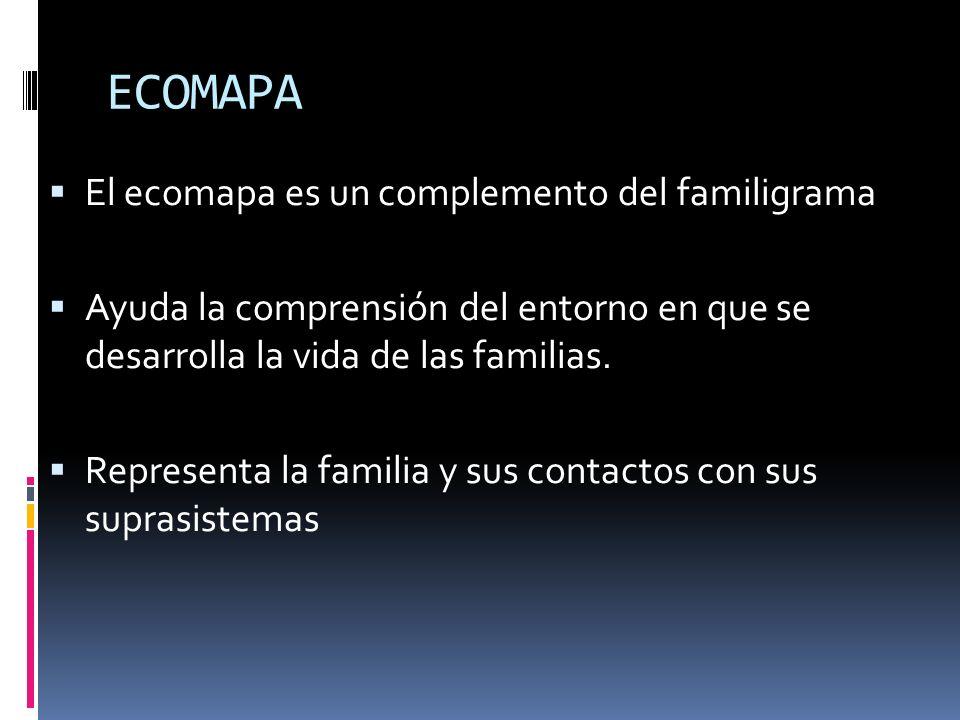 ECOMAPA El ecomapa es un complemento del familigrama