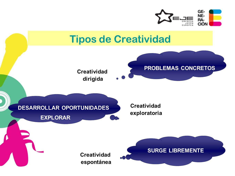 Tipos de Creatividad PROBLEMAS CONCRETOS Creatividad dirigida