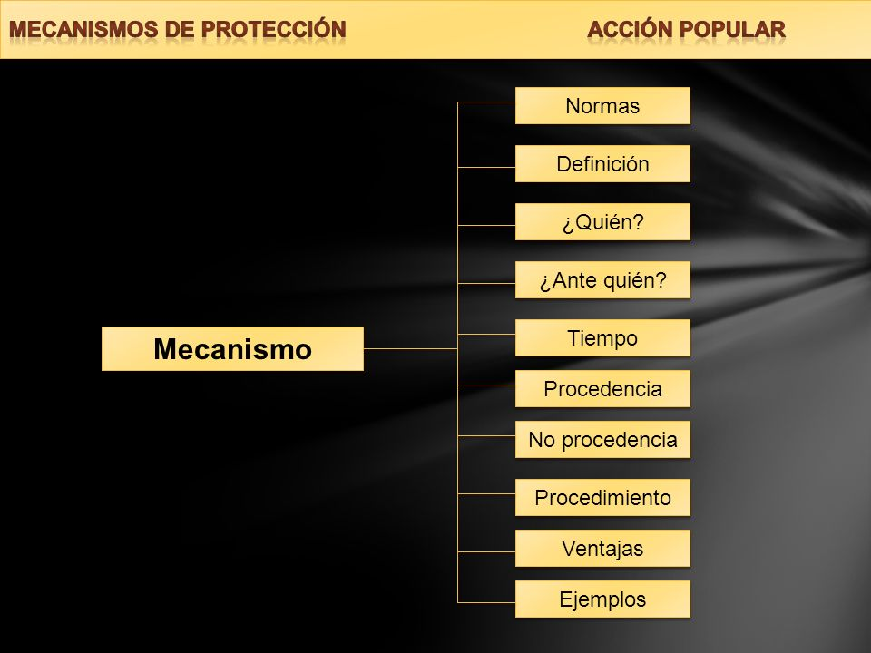 Mecanismo MECANISMOS DE PROTECCIÓN ACCIÓN POPULAR Normas Definición
