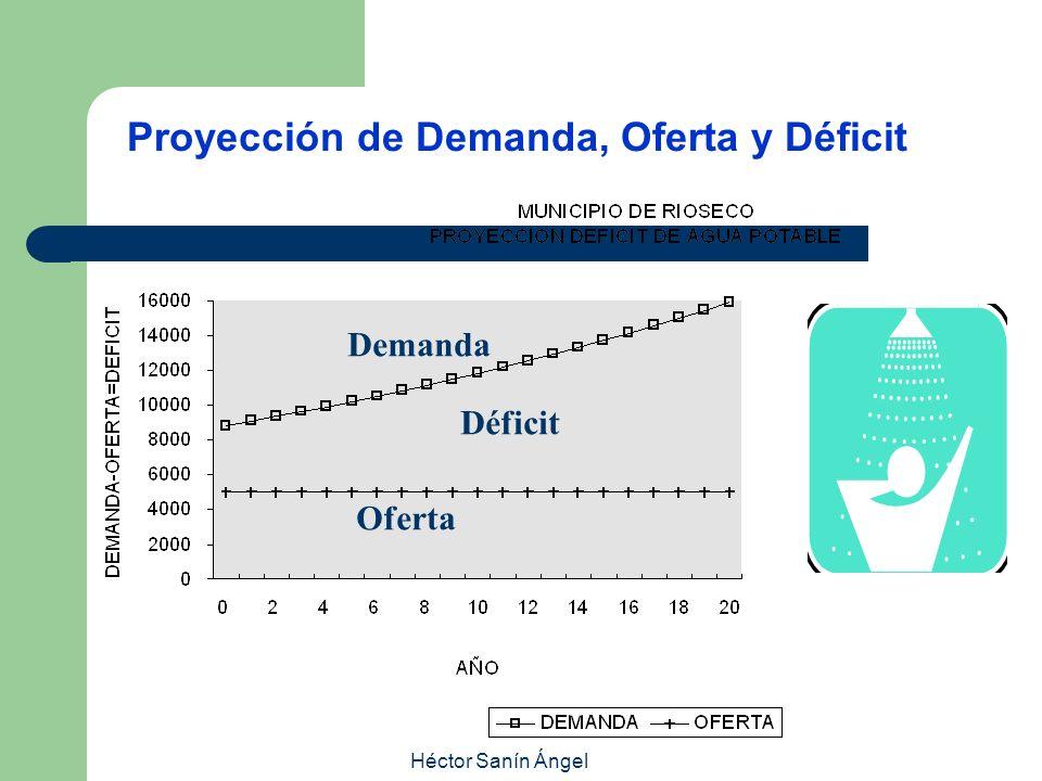 Proyección de Demanda, Oferta y Déficit