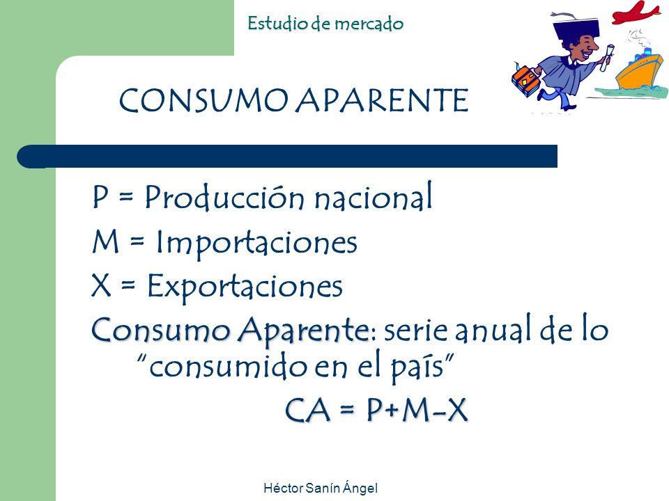 P = Producción nacional M = Importaciones X = Exportaciones