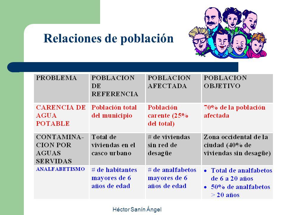 Relaciones de población