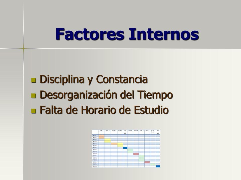 Factores Internos Disciplina y Constancia Desorganización del Tiempo