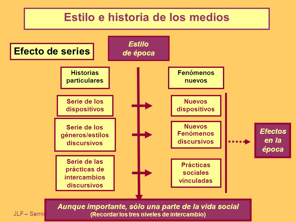 Estilo e historia de los medios