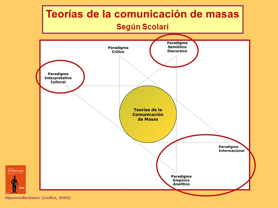 Teorías de la comunicación de masas Hipermediaciones (Gedisa, 2008)