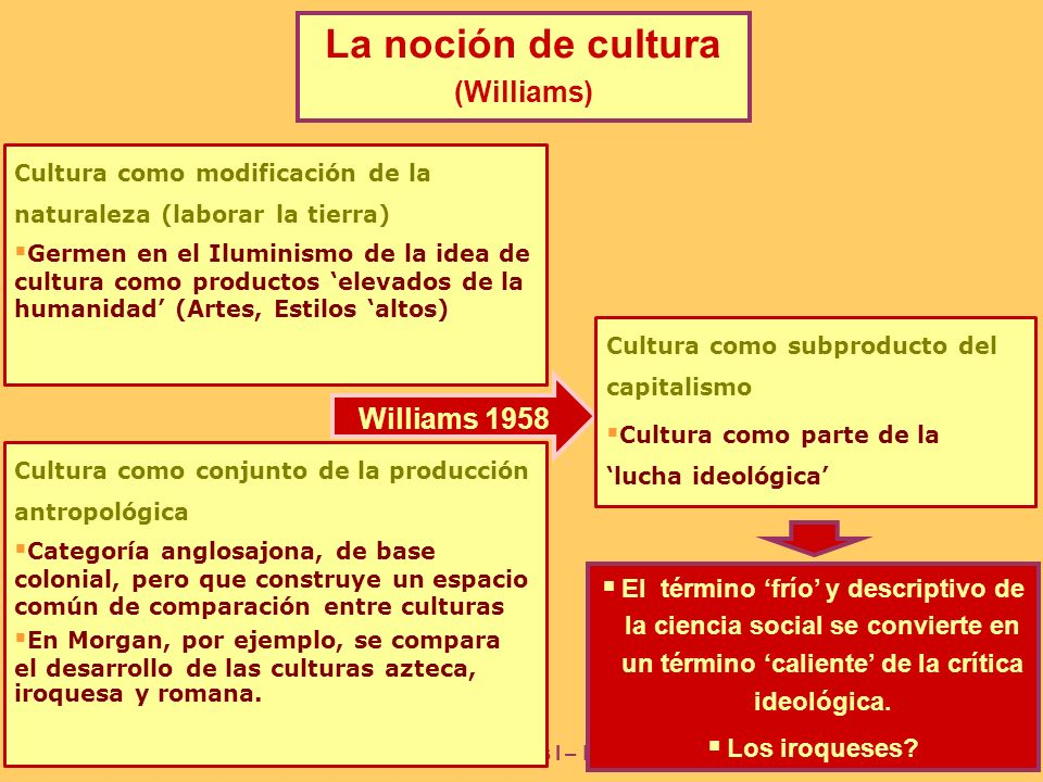 La noción de cultura (Williams) Williams 1958