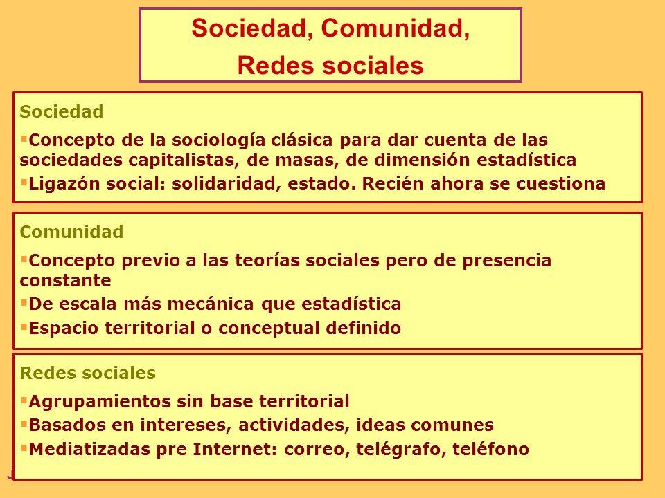 Sociedad, Comunidad, Redes sociales