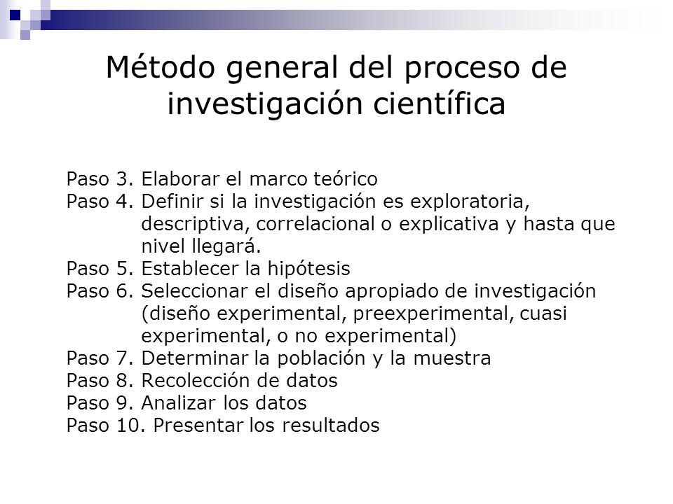 Método general del proceso de investigación científica