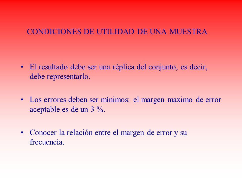 CONDICIONES DE UTILIDAD DE UNA MUESTRA
