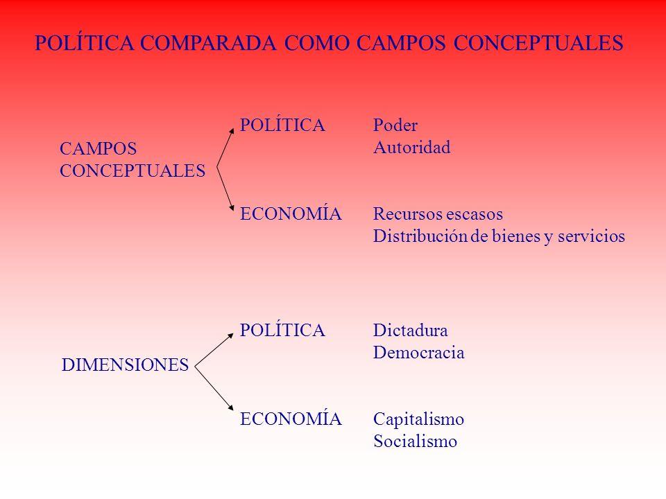 POLÍTICA COMPARADA COMO CAMPOS CONCEPTUALES