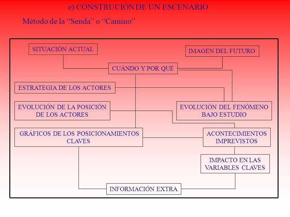e) CONSTRUCIÓN DE UN ESCENARIO