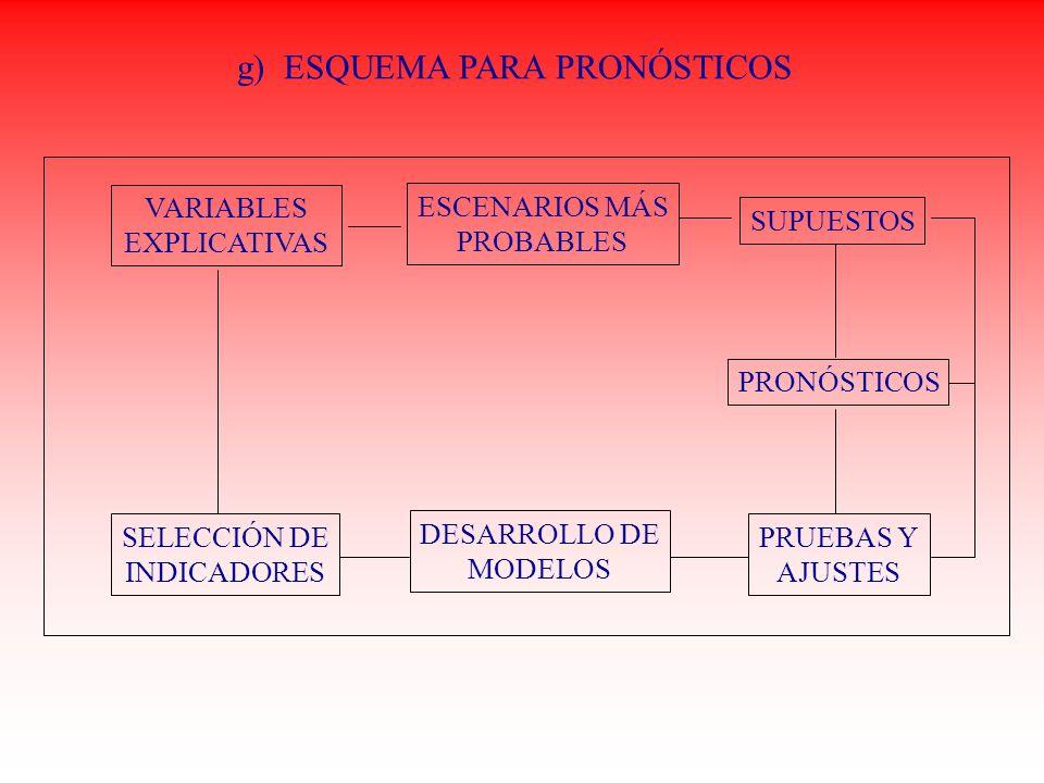 g) ESQUEMA PARA PRONÓSTICOS