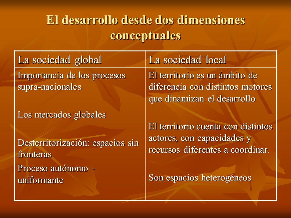 El desarrollo desde dos dimensiones conceptuales