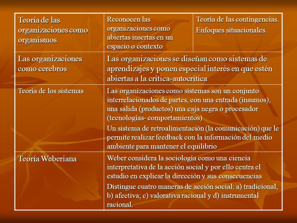 Teoría de las organizaciones como organismos