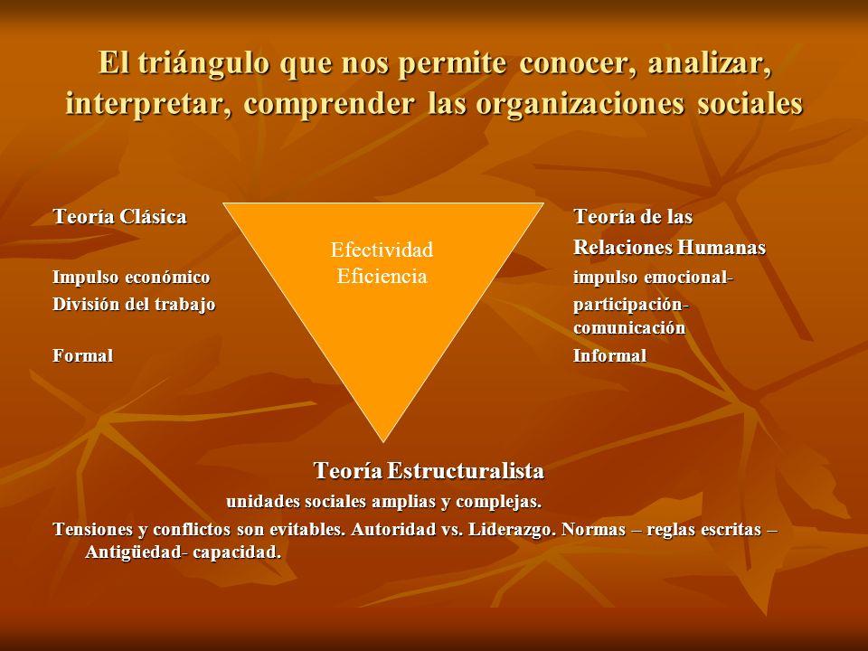 El triángulo que nos permite conocer, analizar, interpretar, comprender las organizaciones sociales
