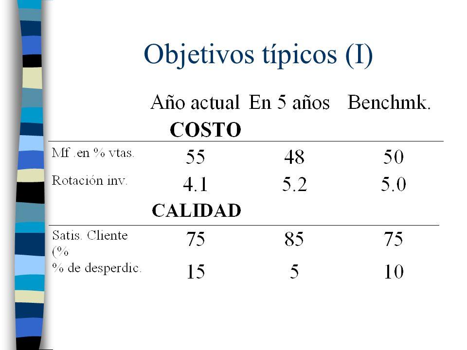 Objetivos típicos (I)