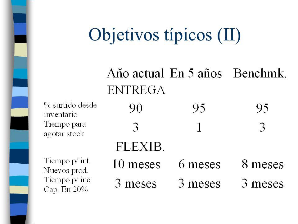 Objetivos típicos (II)