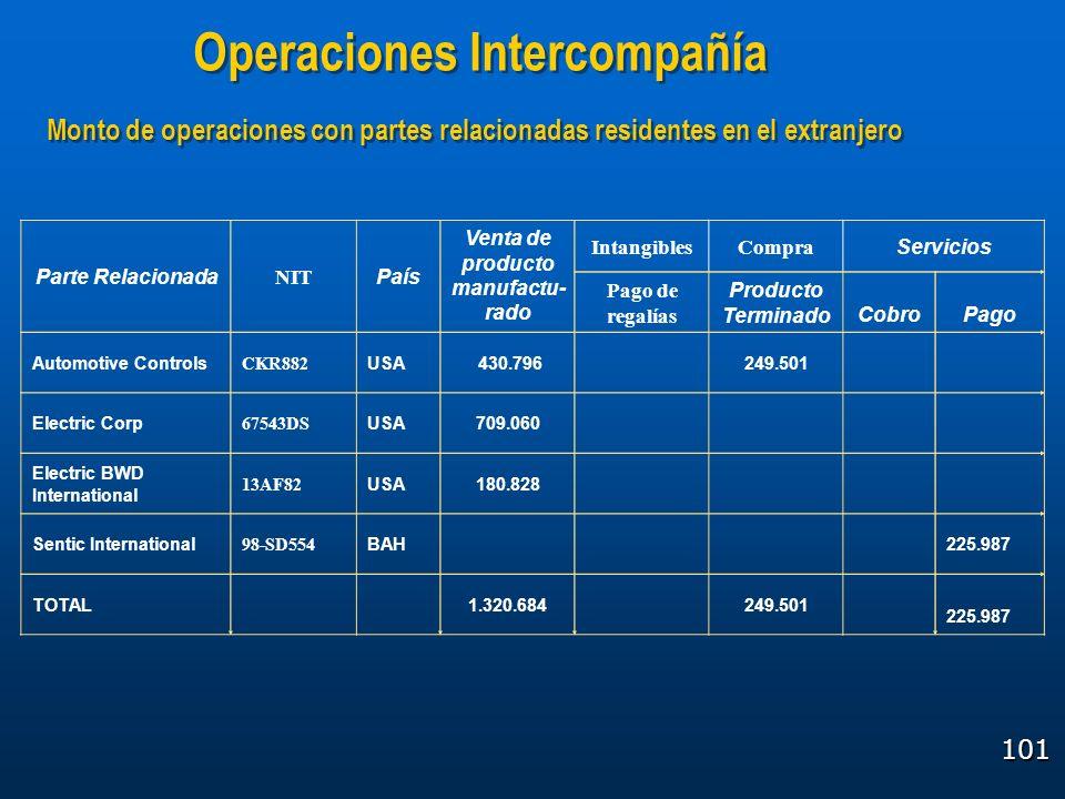 Operaciones Intercompañía Venta de producto manufactu-rado