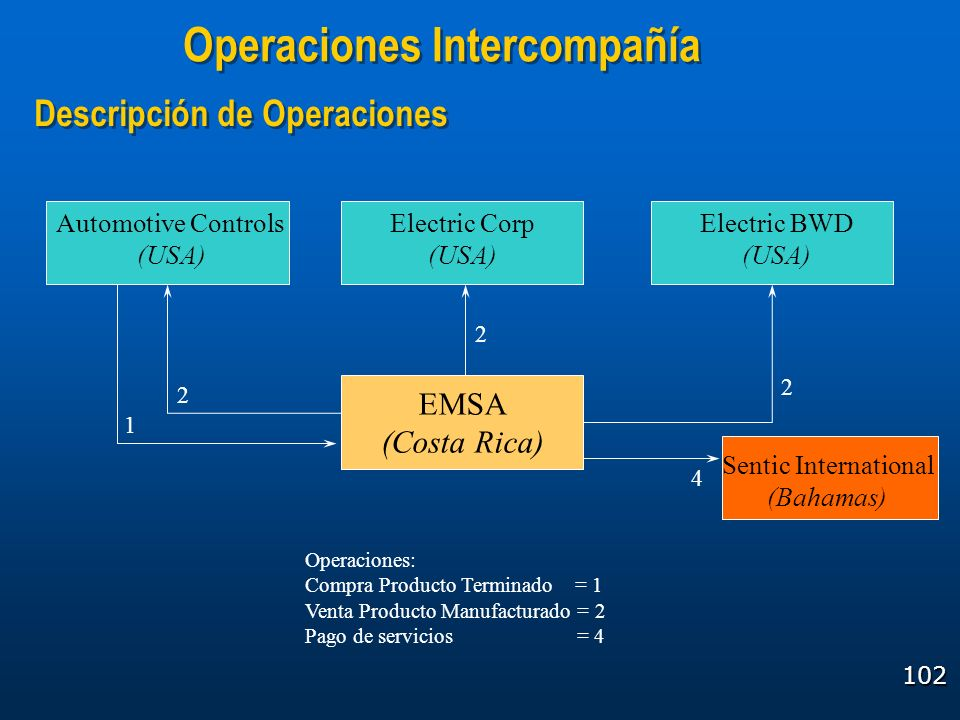 Operaciones Intercompañía