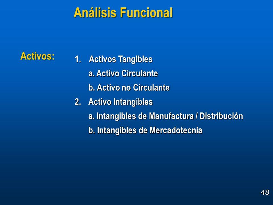 Análisis Funcional Activos: 1. Activos Tangibles a. Activo Circulante