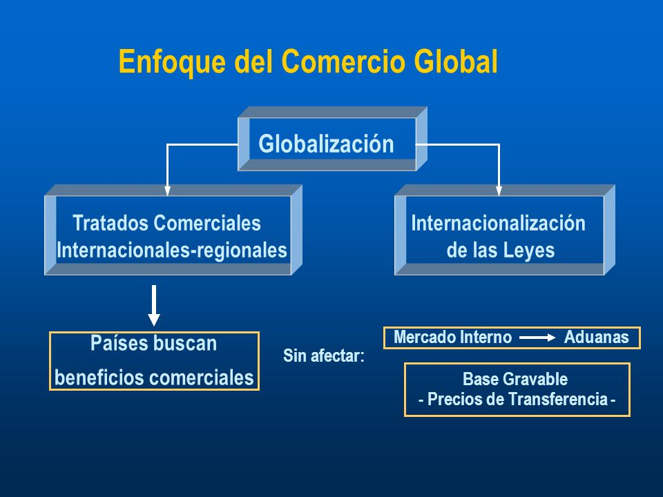 Enfoque del Comercio Global