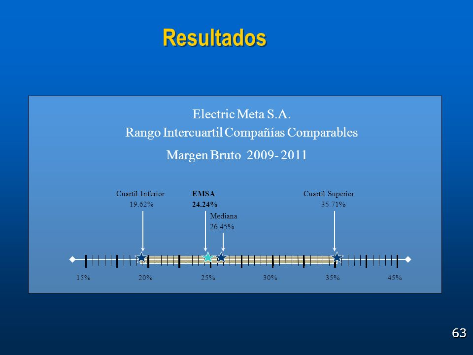 Resultados Electric Meta S.A. Rango Intercuartil Compañías Comparables