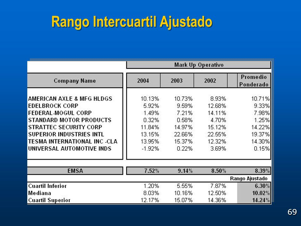 Rango Intercuartil Ajustado