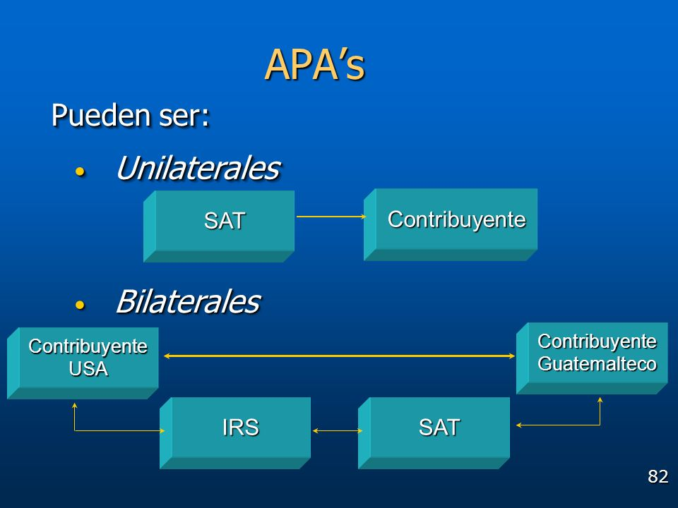 APA's Unilaterales Bilaterales Pueden ser: SAT Contribuyente IRS SAT