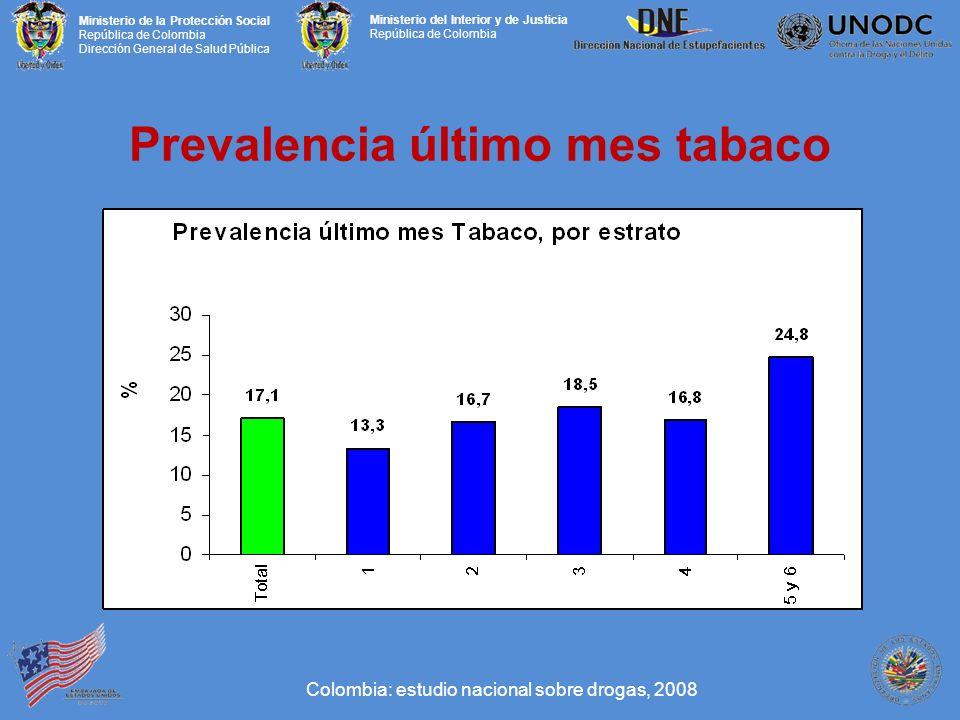 Prevalencia último mes tabaco