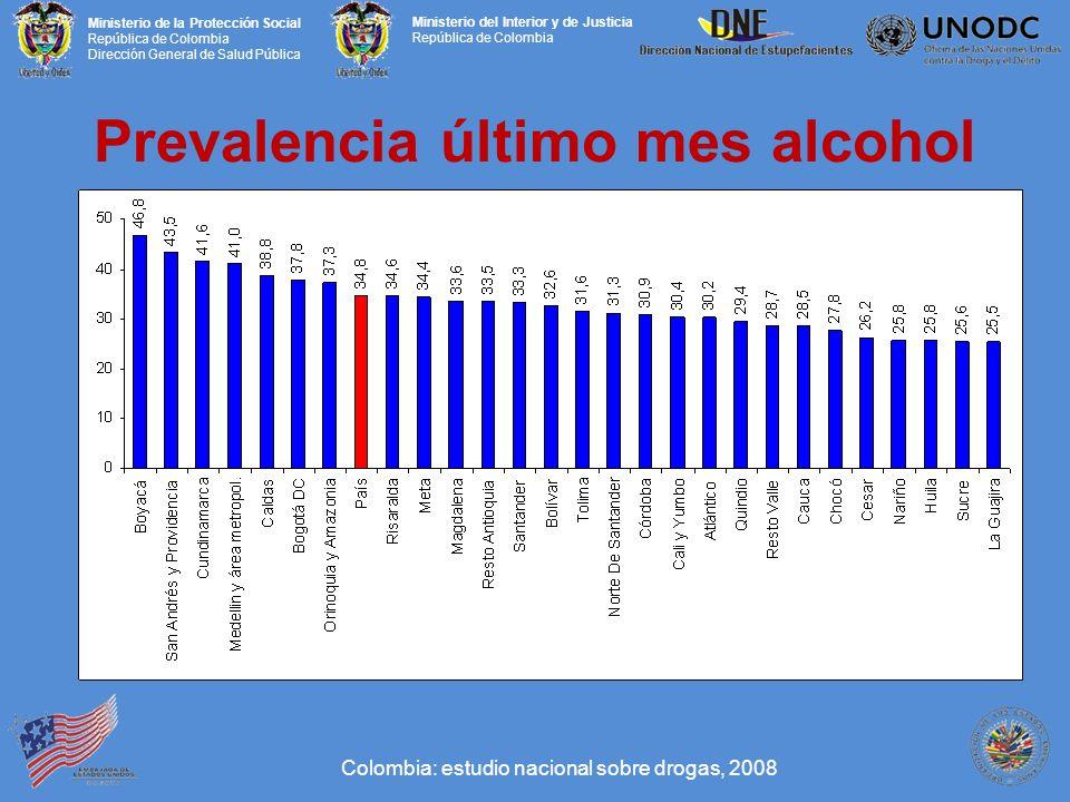 Prevalencia último mes alcohol