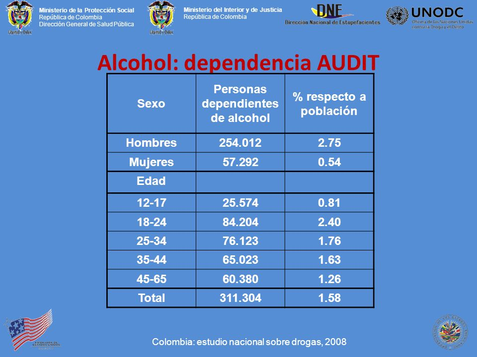 Alcohol: dependencia AUDIT