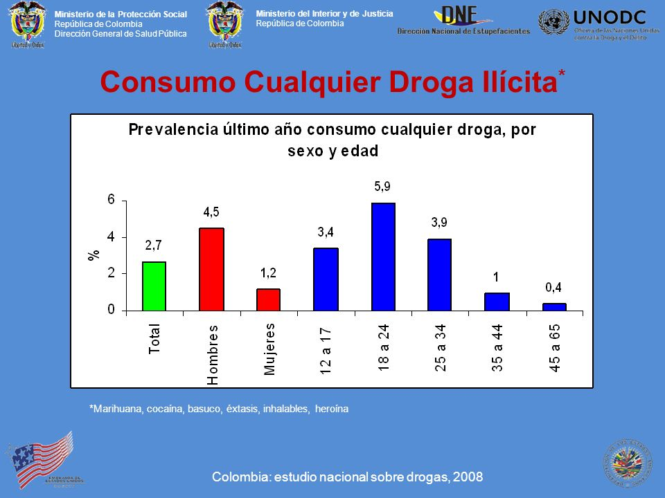 Consumo Cualquier Droga Ilícita*