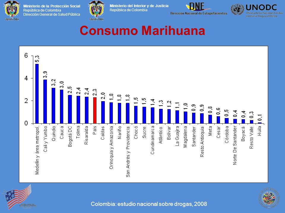 Consumo Marihuana Colombia: estudio nacional sobre drogas, 2008