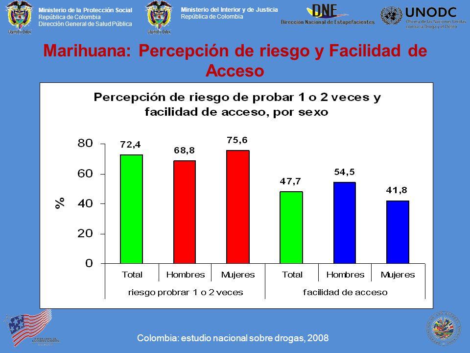 Marihuana: Percepción de riesgo y Facilidad de Acceso