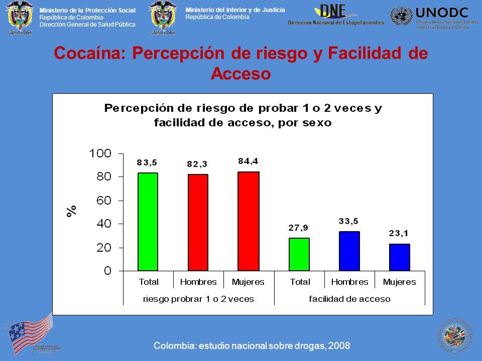 Cocaína: Percepción de riesgo y Facilidad de Acceso