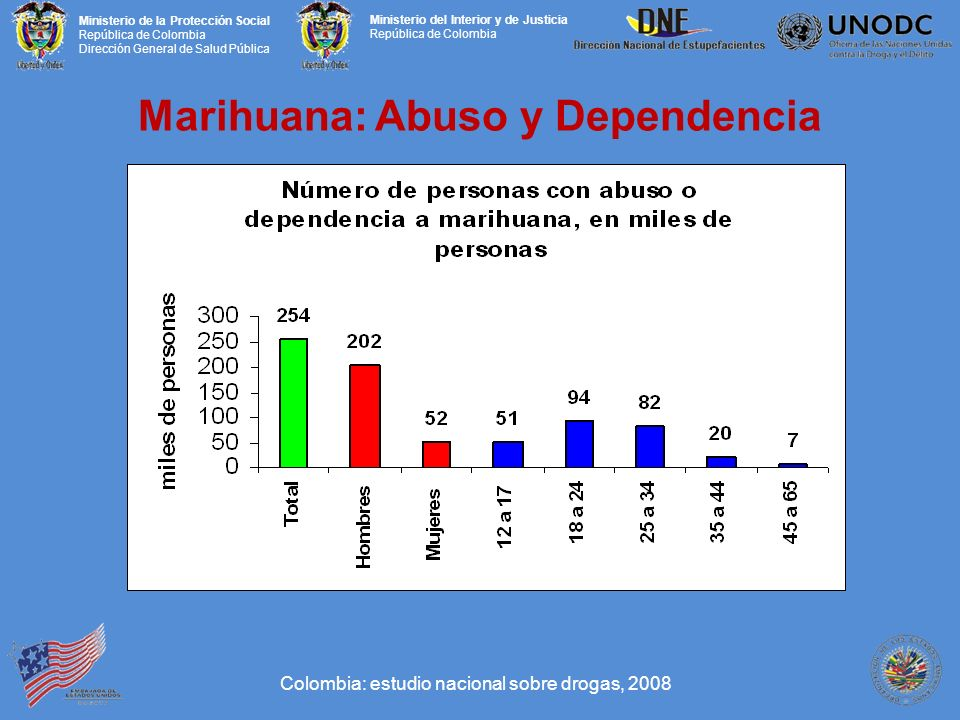 Marihuana: Abuso y Dependencia