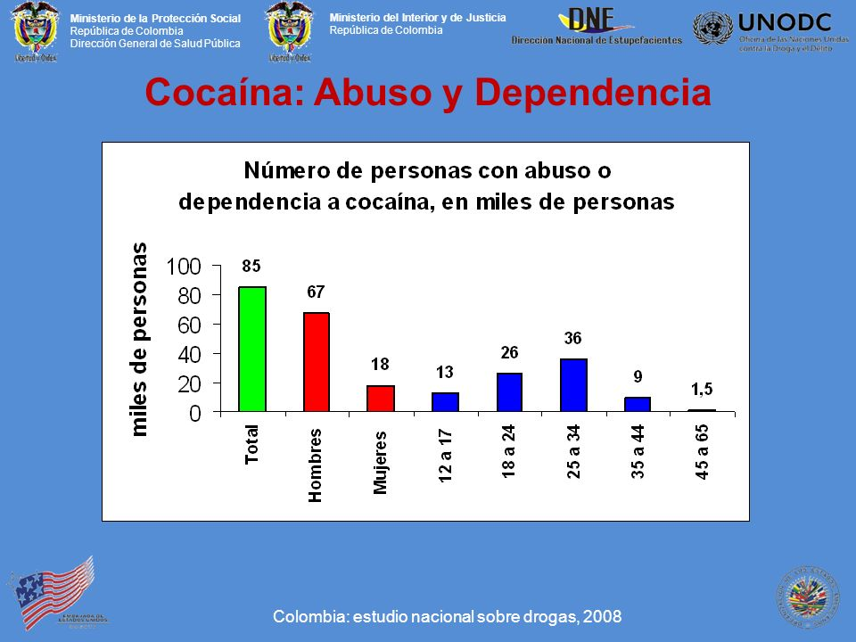 Cocaína: Abuso y Dependencia
