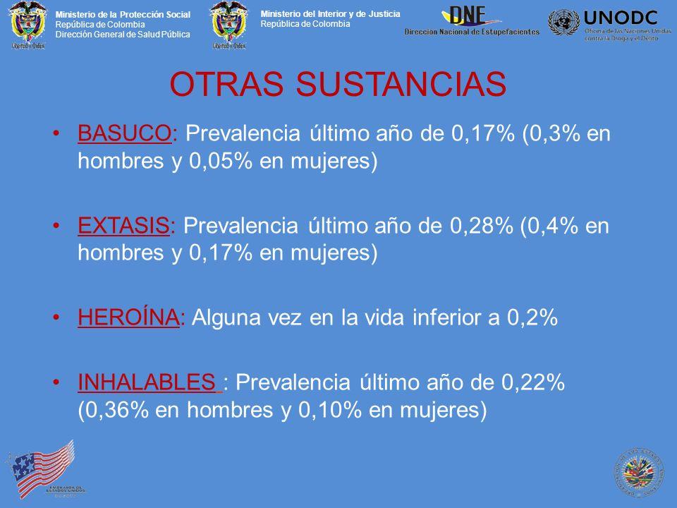 OTRAS SUSTANCIAS BASUCO: Prevalencia último año de 0,17% (0,3% en hombres y 0,05% en mujeres)