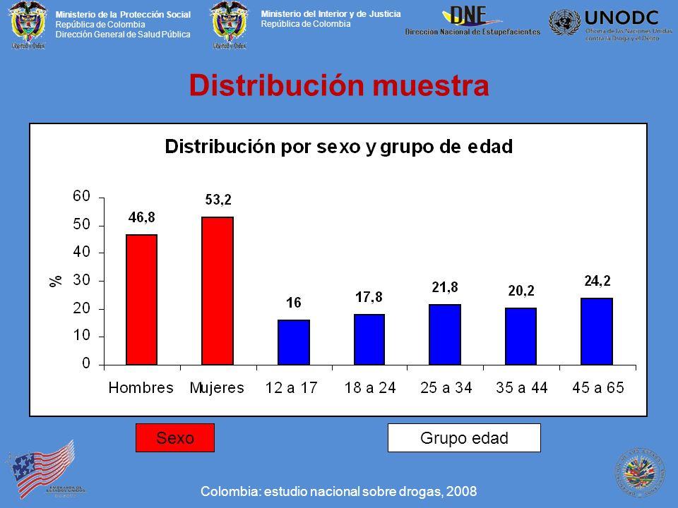 Distribución muestra Sexo Grupo edad