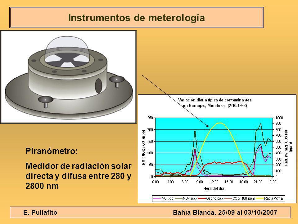 Instrumentos de meterología