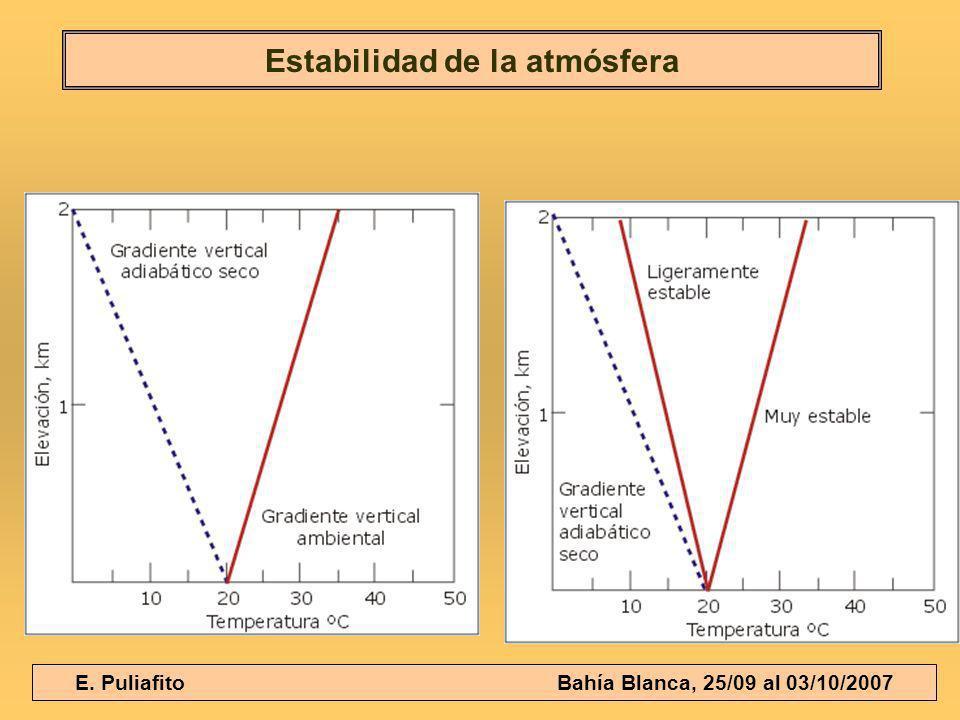 Estabilidad de la atmósfera