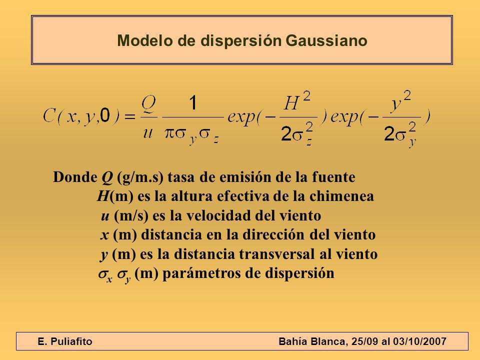 Modelo de dispersión Gaussiano