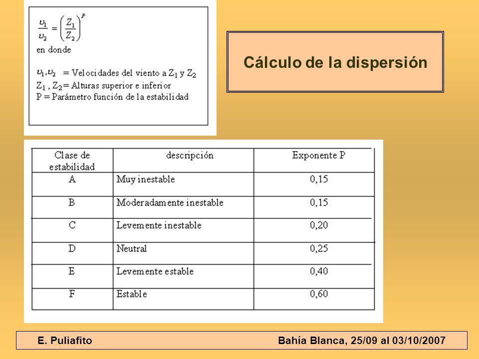 Cálculo de la dispersión
