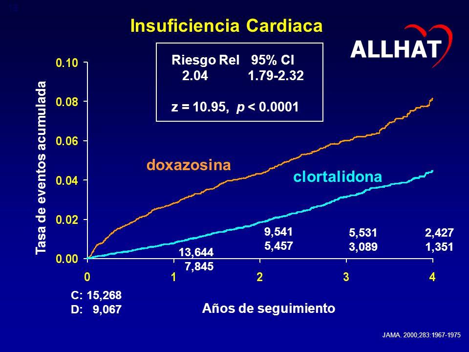 Insuficiencia Cardiaca Tasa de eventos acumulada