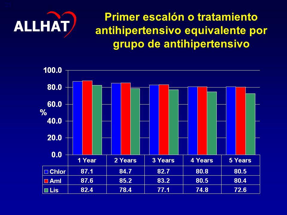 ALLHAT Primer escalón o tratamiento antihipertensivo equivalente por grupo de antihipertensivo