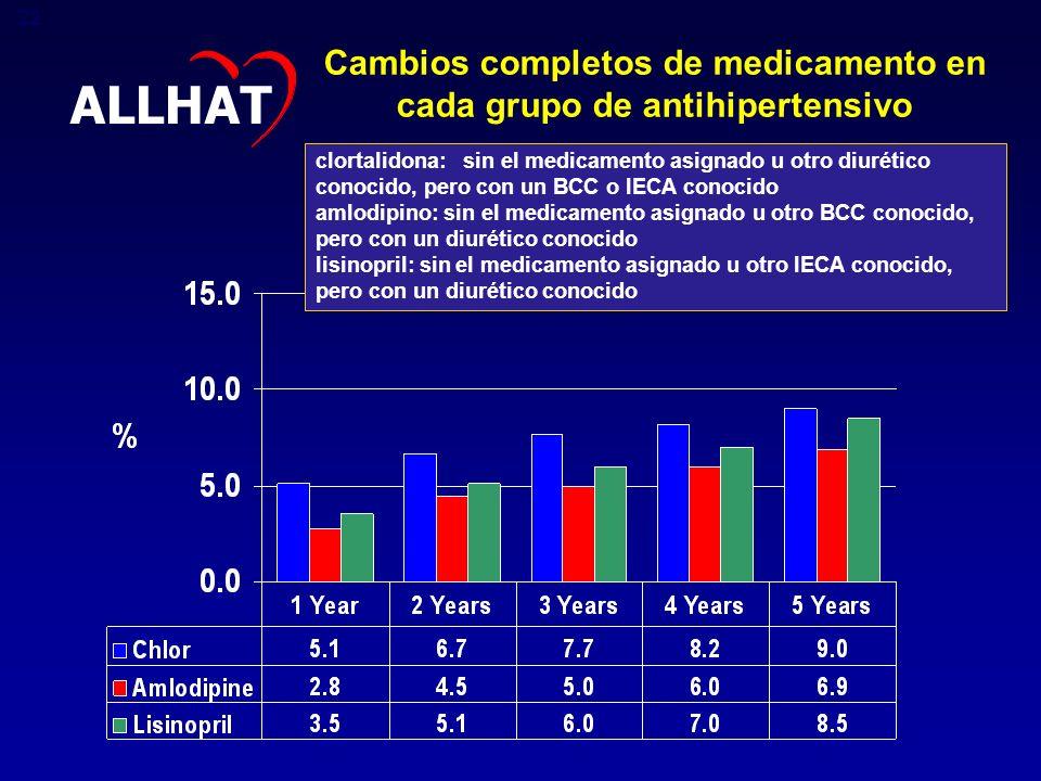 Cambios completos de medicamento en cada grupo de antihipertensivo