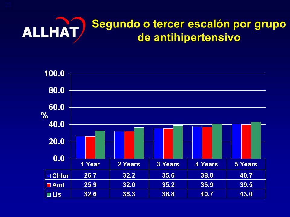 Segundo o tercer escalón por grupo de antihipertensivo