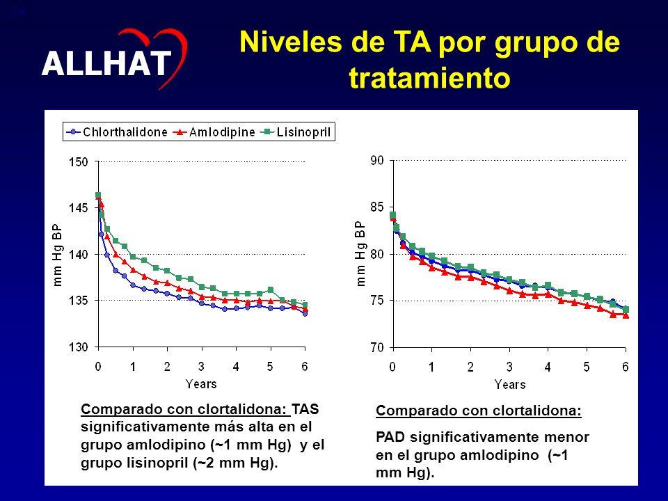 Niveles de TA por grupo de tratamiento