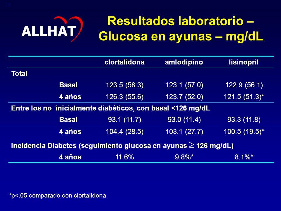 Resultados laboratorio – Glucosa en ayunas – mg/dL